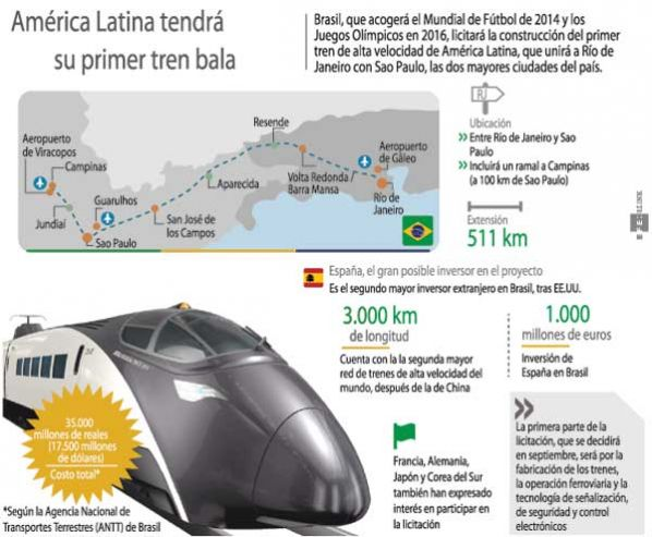 alta-velocidad-brasil
