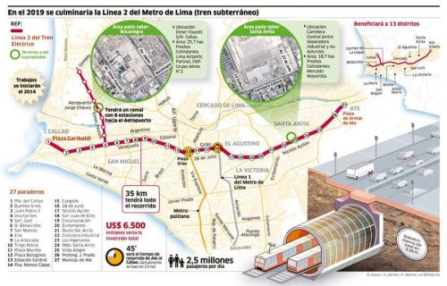 infografia-larepublica-metro-linea2-llima