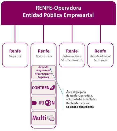 Renfe-Operadora-filiales