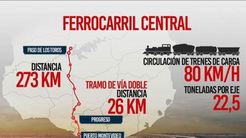 Ferrocarril Central uruguayo
